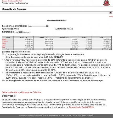 Avaré recebeu R$ 4 milhões em repasse semanal de ICMS, nesta terça-feira (30), da Fazenda do Estado