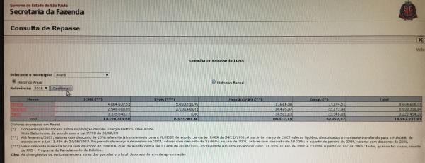 Secretaria da Fazenda já repassou mais de R$ 73 milhões para o governo Jô Silvestre